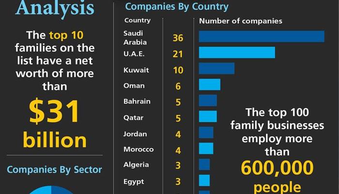 سعودی عرب 36 کمپنیوں کیساتھ مشرق وسطٰی میں سو بڑی فیملی کمپنیوں میں سرفہرست