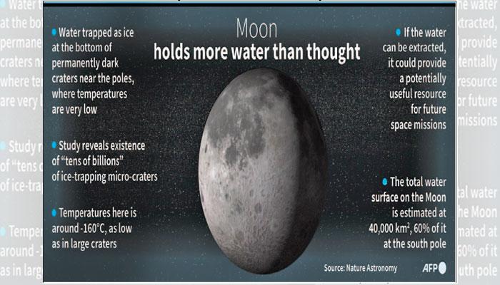 چاند کے روشن حصے پر پہلے سے زیادہ پانی کے مالیکول دریافت