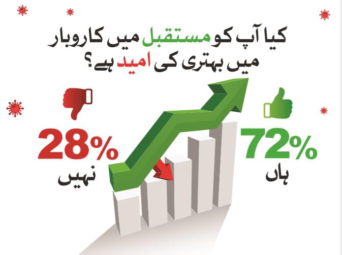 72فیصد تاجر مستقبل میںکاروباری حالات میںبہتری کیلئے پرامید