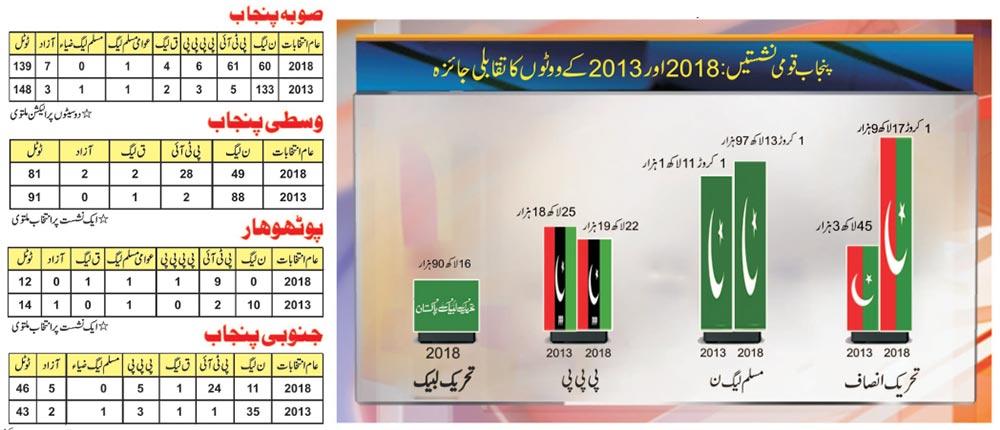 الیکشن 2018: کس کے ووٹ کم، کس کے زیادہ