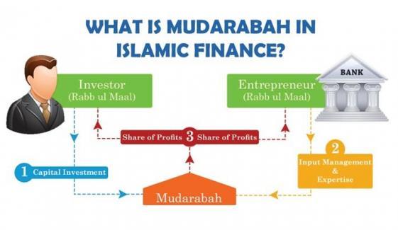 Mudarabah And Its Rules