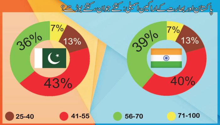 پاکستان قومی اسمبلی بمقابلہ بھارتی لوک سبھا