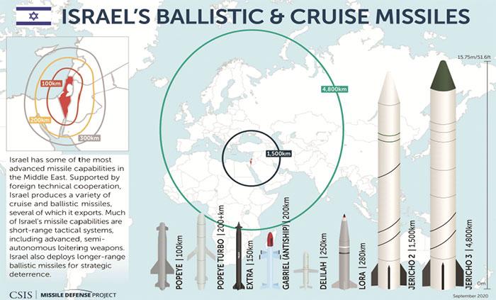 جوہری دہشت گردی اسرائیل اور بھارت کو استشنیٰ