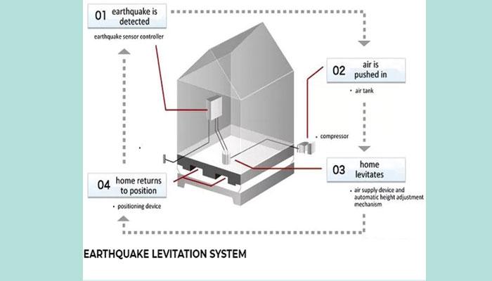 جدید ٹیکنالوجی سے زلزلے سے محفوظ عمارتوں کی تیاری