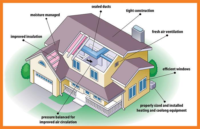 مؤثر توانائی والے گھر بنائیں