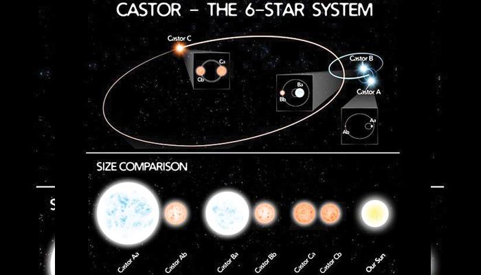 6 ستاروں والا نظامِ شمسی