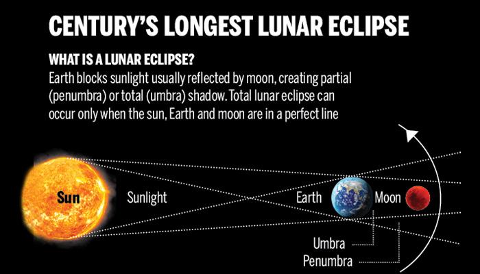 صدی کا طویل ترین چاند گرہن کل ہوگا