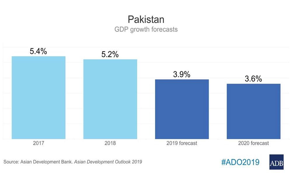 پاکستان کی معاشی ترقی میں کمی کی پیش گوئی