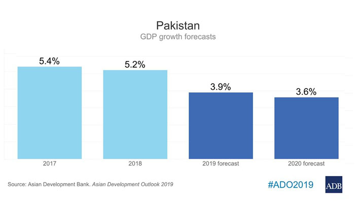 اس سال پاکستان کی ترقی کی شرح 3.9 فیصد رہے گی