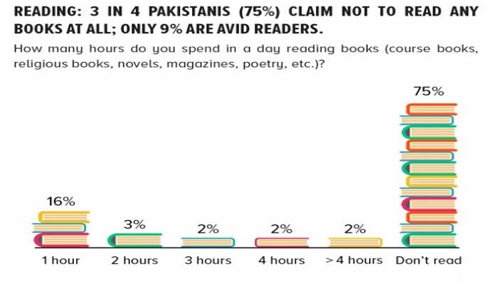 75 فیصد پاکستانی کتابوں سے دور رہتے ہیں، سروے