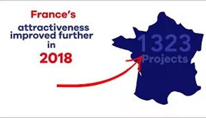 جدید سرمایہ کاری کیلئے فرانس کا پہلا نمبر