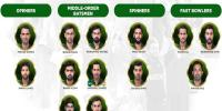 Pakistan Espected Team For India Match