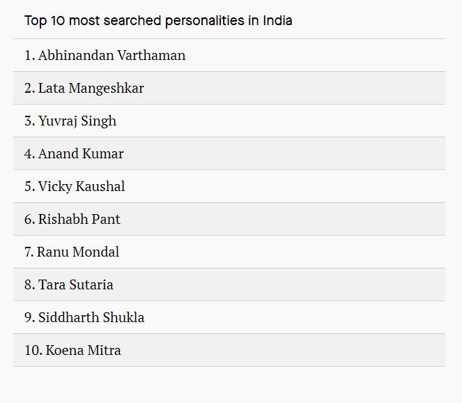 2019، رانو منڈل بھی گوگل پر سب سے زیادہ سرچ کی جانے والی بھارتی شخصیات میں شامل