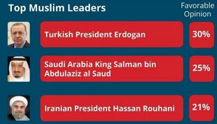 ترک صدر مسلم دنیا کی مقبول ترین شخصیت