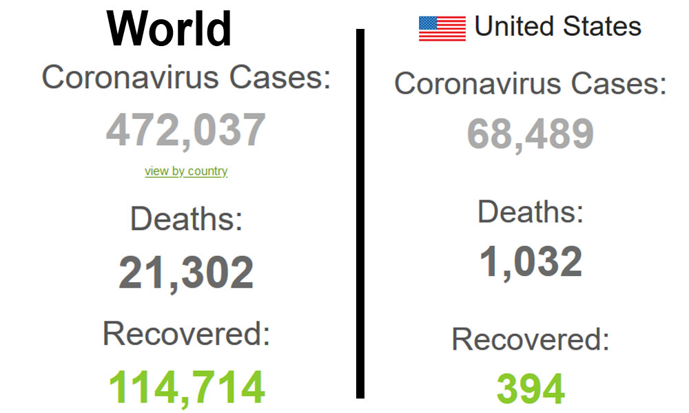 کورونا سے دنیا میں 21302، امریکا میں 1032 ہلاکتیں