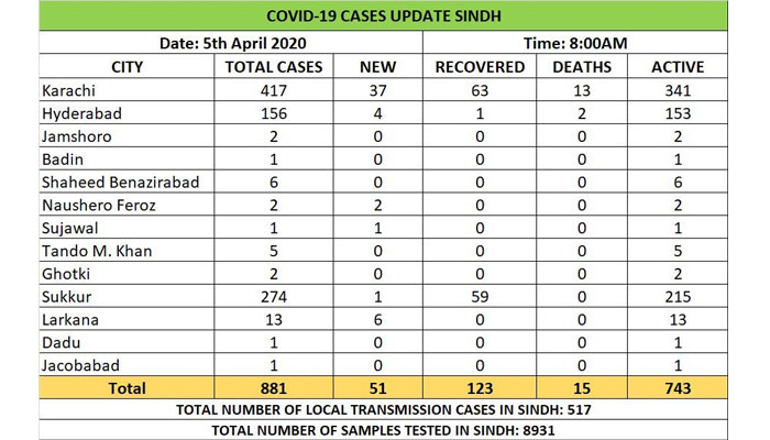 سندھ میں 51 نئے کیسز کے بعد مجموعی تعداد 881 ہوگئی