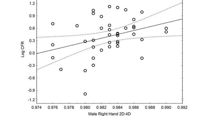 چھوٹی رنگ فنگر والے مردوں میں کورونا سے موت کا امکان زیادہ ہوتا ہے، تحقیق