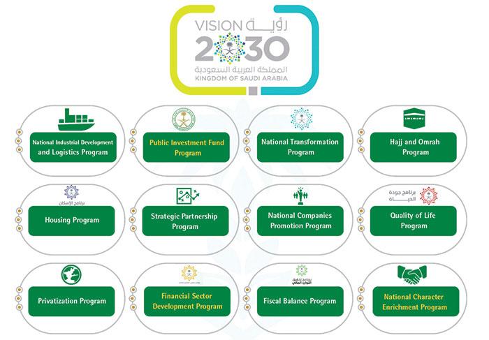 سعودی وژن: 2030
