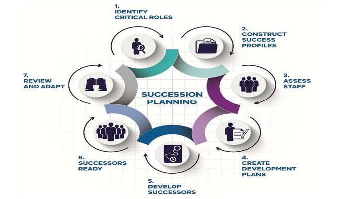 کاروبار میں جانشین کا انتخاب کیسے کیا جائے ؟